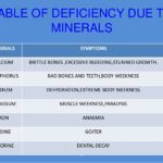 Mineral Deficiency Symptoms and Treatment